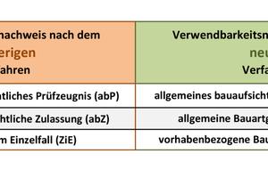 Gegenüberstellung von Verwendbarkeitsnachweisen nach dem bisherigen und dem neuen Verfahren<br />