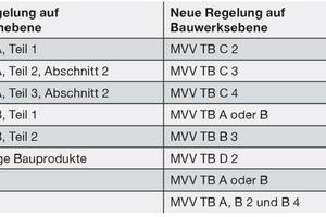 Tabelle 1: Zuordnung der bisherigen Regeln zur neuen MVV TB in vereinfachter Darstellung.