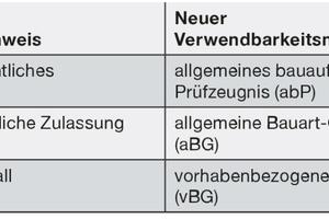 Tabelle 2: Übersicht der neuen Begrifflichkeiten von Verwendbarkeitsnachweisen.