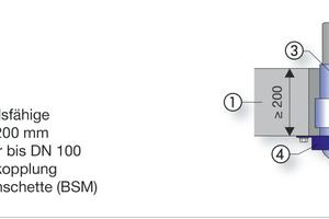 """Auszug aus """"Viega – Anwendungstechnik für den baulichen Brandschutz"""": Abwasserrohre durch eine Geschossdecke führen und dann direkt mit zwei 45°-Bögen umlenken, um sie unter der Decke weiterzuführen, ist üblich. Um hier zusätzlich Versorgungsleitungen auf Nullabstand installieren zu dürfen, müssen erweiterte Verwendbarkeitsnachweise vorhanden sein."""