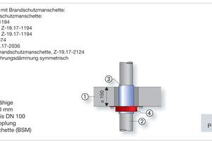 Rund 90 Prozent der auf dem SHK-Markt verwendeten Brandschutzmanschetten zur Abschottung brennbarer Abwasserleitungen sind im Nullabstand zu den Viega Rohrleitungssystemen zugelassen.<br />