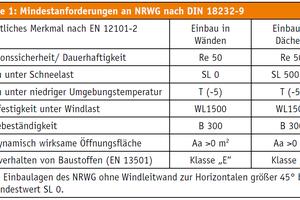 Die DIN 18232-9 legt für in Deutschland verwendete NRWG Mindestanforderungen an wesentliche Merkmale nach EN 12101-2 fest.<br />