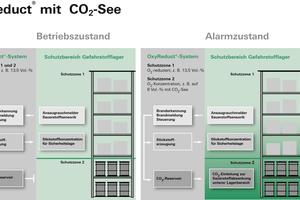 Anlagenbeispiel mehrstufiges Brandschutzkonzept im Betriebs- und Alarmzustand<br />