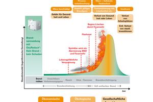 Klassische Brandverlaufskurve und mögliche Schadensentwicklung<br />
