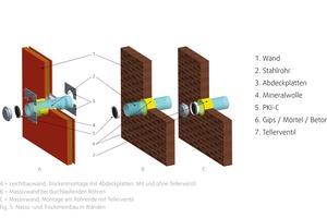 """<div class=""""bildtext"""">Für die nachträgliche Montage der Einschub-Brandschutzklappe """"PKI-C"""" (Hersteller Systemair) muss nicht ins Mauerwerk oder Ständerwerk eingegriffen werden. </div>"""