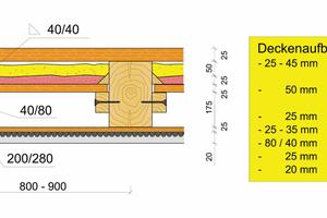 """<div class=""""bildtext"""">Abbildung 1: Holzbalkendecke mit Putz und Einschub</div>"""