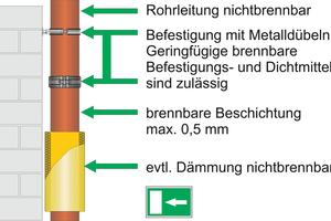 """<div class=""""bildtext"""">Abbildung """"Freie Verlegung von nichtbrennbaren gusseisernen Abflussrohrsystemen in Flucht- und Rettungswegen""""</div>"""