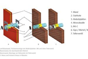 """<div class=""""bildtext"""">Für die nachträgliche Montage der Einschub-Brandschutzklappe """"PKI-C"""" muss nicht ins Mauerwerk oder Ständerwerk eingegriffen werden.</div>"""