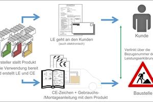 """<div class=""""bildtext"""">Die unterschiedlichen Einsatzzwecke von CE-Zeichen und Leistungserklärung</div>"""