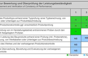 """<div class=""""bildtext"""">Aufgaben des Herstellers und der notifizierten Stelle in Abhängigkeit vom """"Konformitätssystem"""" (AVCP Verfahren – Assessment and Verification of Constancy of Performance)</div>"""