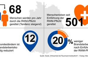 """<div class=""""bildtext"""">Die Studie """"Wirksamkeitsnachweis der Rauchwarnmelderpflicht"""" untersuchte den Zusammenhang zwischen der Einführung der Rauchwarnmelderpflicht in Deutschland und der Anzahl der Brandtoten.</div>"""