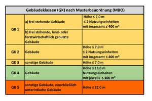 "<div class=""bildtext"">Tabelle ""Gebäudeklassen (GK) gemäß Musterbauordnung (MBO)""</div>"