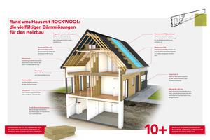 """<div class=""""bildtext"""">Die Deutsche Rockwool bietet mehr als zehn für den Holzbau optimierte und geprüfte Dämmprodukte</div>"""