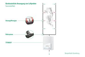 """<div class=""""bildtext"""">Abb. 1: """"Titanus""""-Ansaugrauchmelder sind aktive Rauchdetektoren, die mittels eines Ansaugrohrsystems mit definierten Ansaugöffnungen permanent Luftproben aus dem Schutzbereich entnehmen, dem Detektormodul zuführen und diese auf Pyrolysepartikel überprüfen.</div>"""