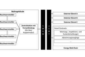 """<div class=""""bildtext"""">Im Pilotprojekt von Ei Electronics und Oli Systems werden die Daten der Rauchwarnmelder """"Ei6500-OMS"""" über eine Oli-Box verschlüsselt in der """"Energy Web Chain"""" gespeichert. Vorher festgelegte Ereignisse lösen über Smart Contracts automatisch bestimmte Aktionen aus.</div>"""