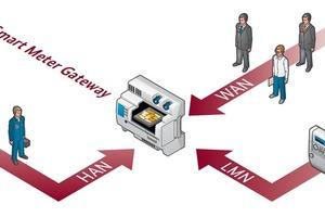 """<div class=""""bildtext"""">Smart-Meter-Gateways sind die intelligente Gebäudeschnittstelle zu den Verbrauchszählern (""""Lokales Metrologisches Netzwerk"""" LMN), zu Energieanbietern, Wohnungswirtschaft und anderen Dienstleistern (""""Wide Area Network"""" WAN) sowie in das Heimnetz des Endverbrauchers (""""Home Area Network"""" HAN)</div>"""