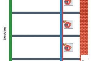 """<div class=""""bildtext"""">Bei Wandhydranten muss der Fließdruck zwischen 4,5 und 8,0 bar liegen. Dementsprechend werden Druckzonen normalerweise erst bei Gebäuden &gt; 35 m zwingend erforderlich.</div>"""
