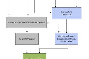 """<div class=""""bildtext"""">Die Erweiterung des Brandschutzkonzept nach vfdb Merkblatt MB 14-01 """"Planung von Brandschutzanlagen""""</div>"""