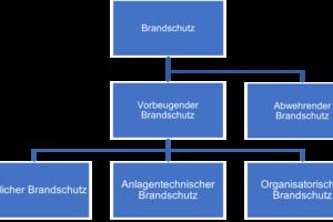 """<div class=""""bildtext"""">Die Grundlagen des Brandschutzes</div>"""