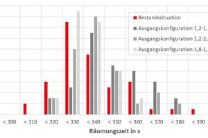"""<div class=""""bildtext"""">Abbildung 4: Darstellung der Räumungszeit – Verteilung über die Anzahl Simulationsläufe</div>"""